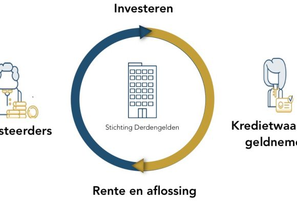 Review: Investeren met Lender & Spender